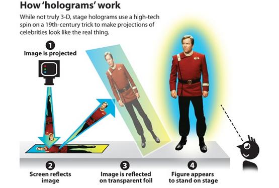 hologramos veikimo principas